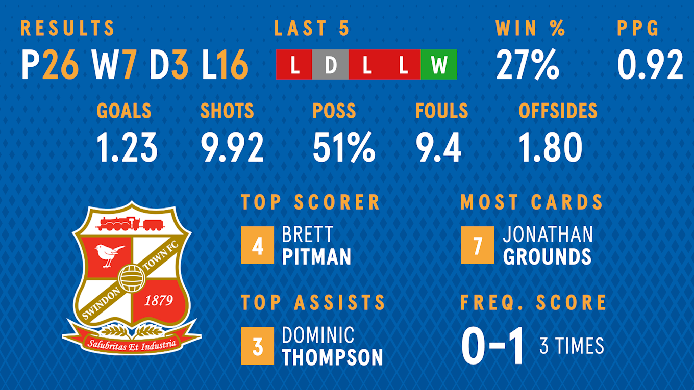 Swindon-in-focus-stats.png
